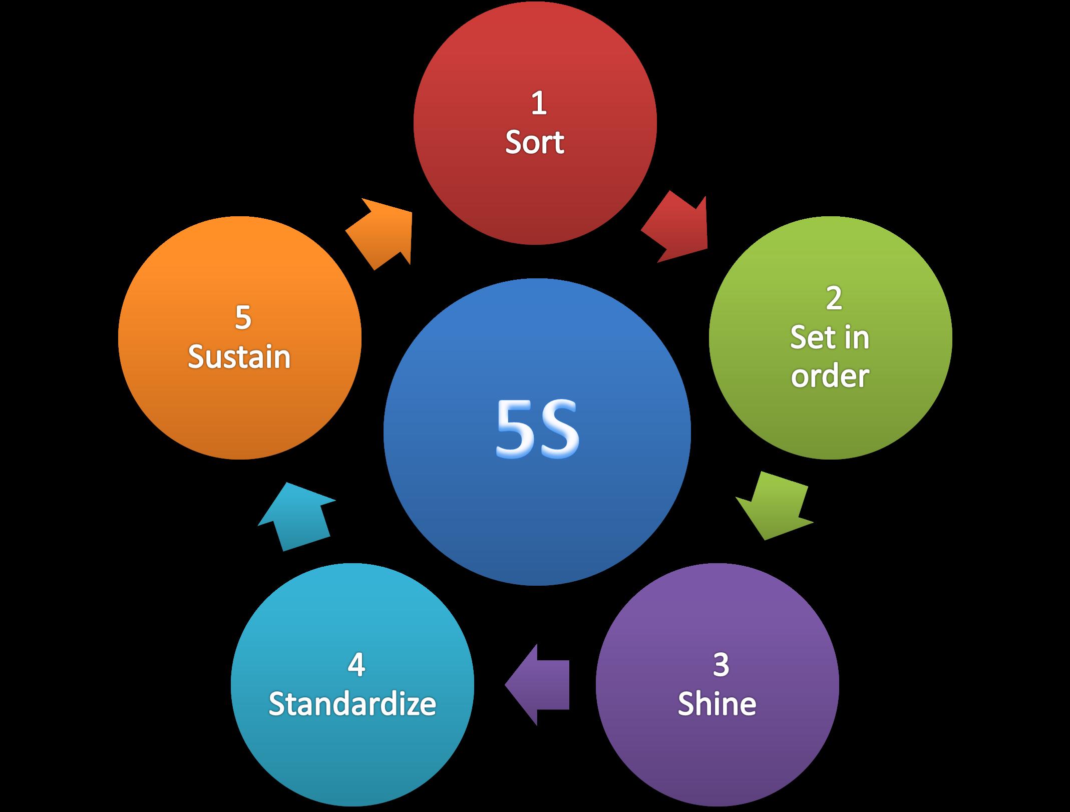 5S_methodology